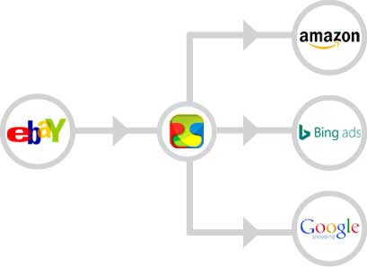 Automatically manage Amazon, Google Shopping, TrueGether from eBay